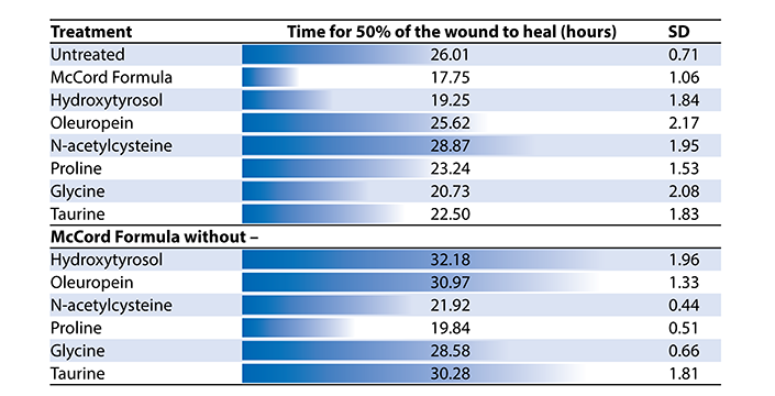 Anti-Diabetic Effects Table 1